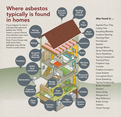 Where Asbestos Typically Is Found In Homes